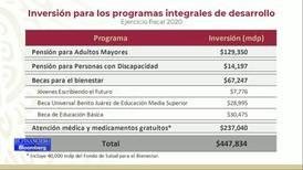 Gobierno destinará más de 447 mil millones de pesos para programas sociales este año: AMLO