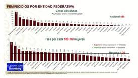 15 municipios concentran 27.5% de homicidios dolosos en lo que va del Gobierno de AMLO