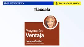 Encuesta de Salida: Lorena Cuéllar, de Morena, con ventaja en Tlaxcala