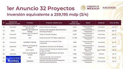 Acuerda IP con 4T invertir 297 mil mdp en infraestructura