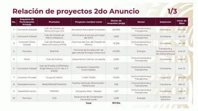 AMLO e IP anuncian nuevo paquete de infraestructura